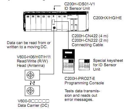 OMRON C200H-IDS01-V1 ID SENSOR UNIT